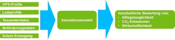 08_Simulationsmodell